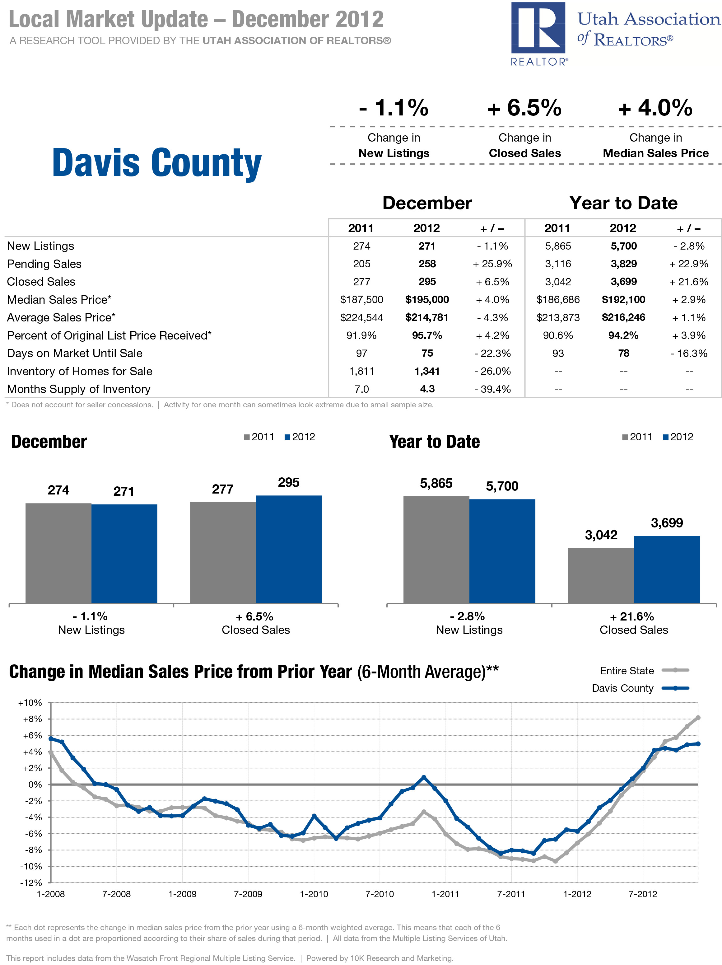 Davis County - Local Market Updated - December 2012 - RE/MAX Metro