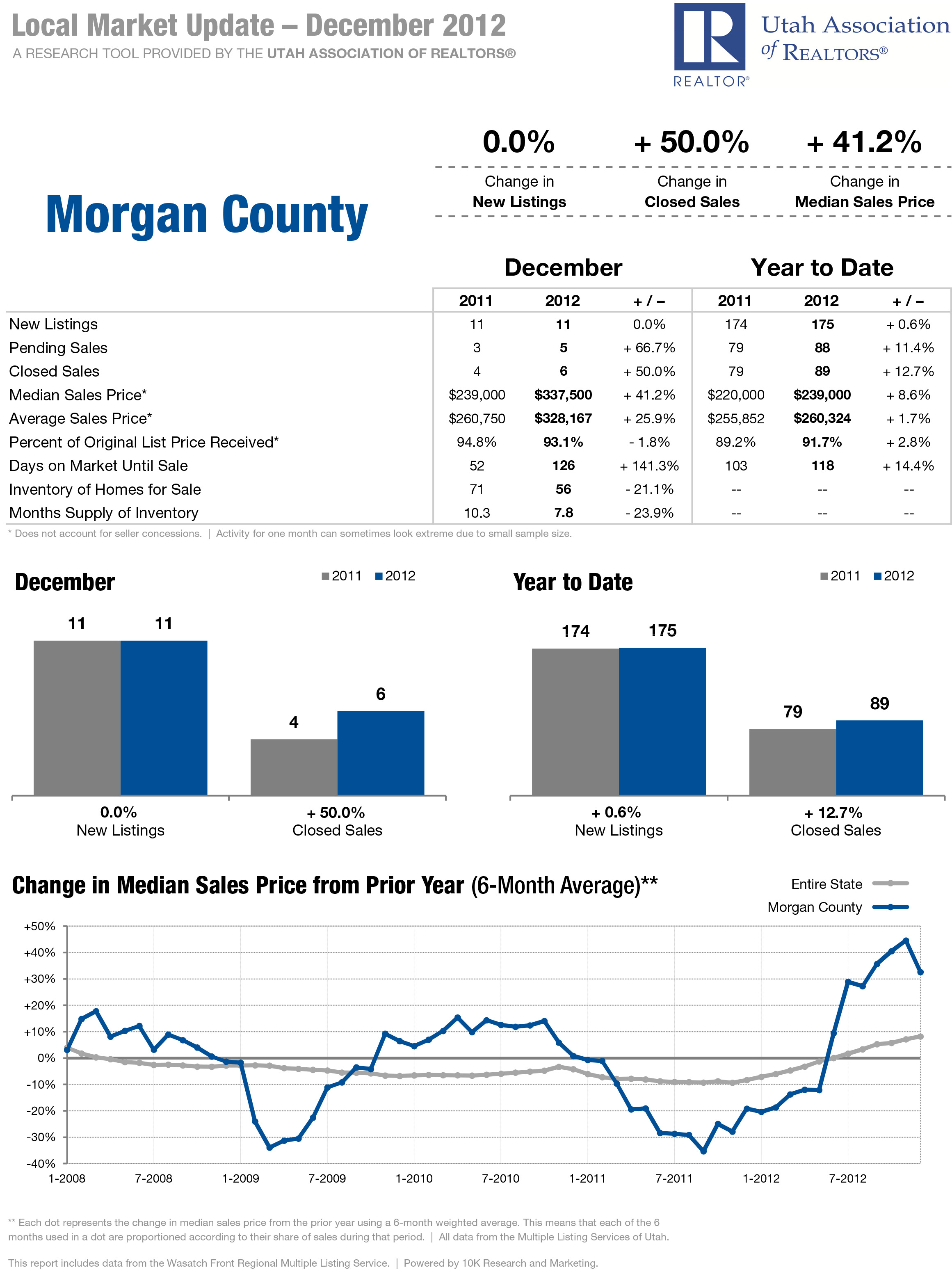 Morgan County Local Market Update for December 2012