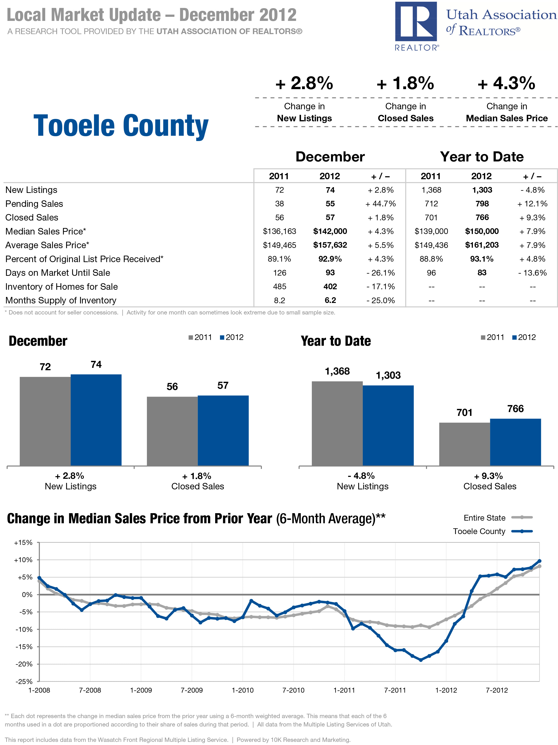 Tooele County - Local Market Updated - December 2012 - RE/MAX Metro