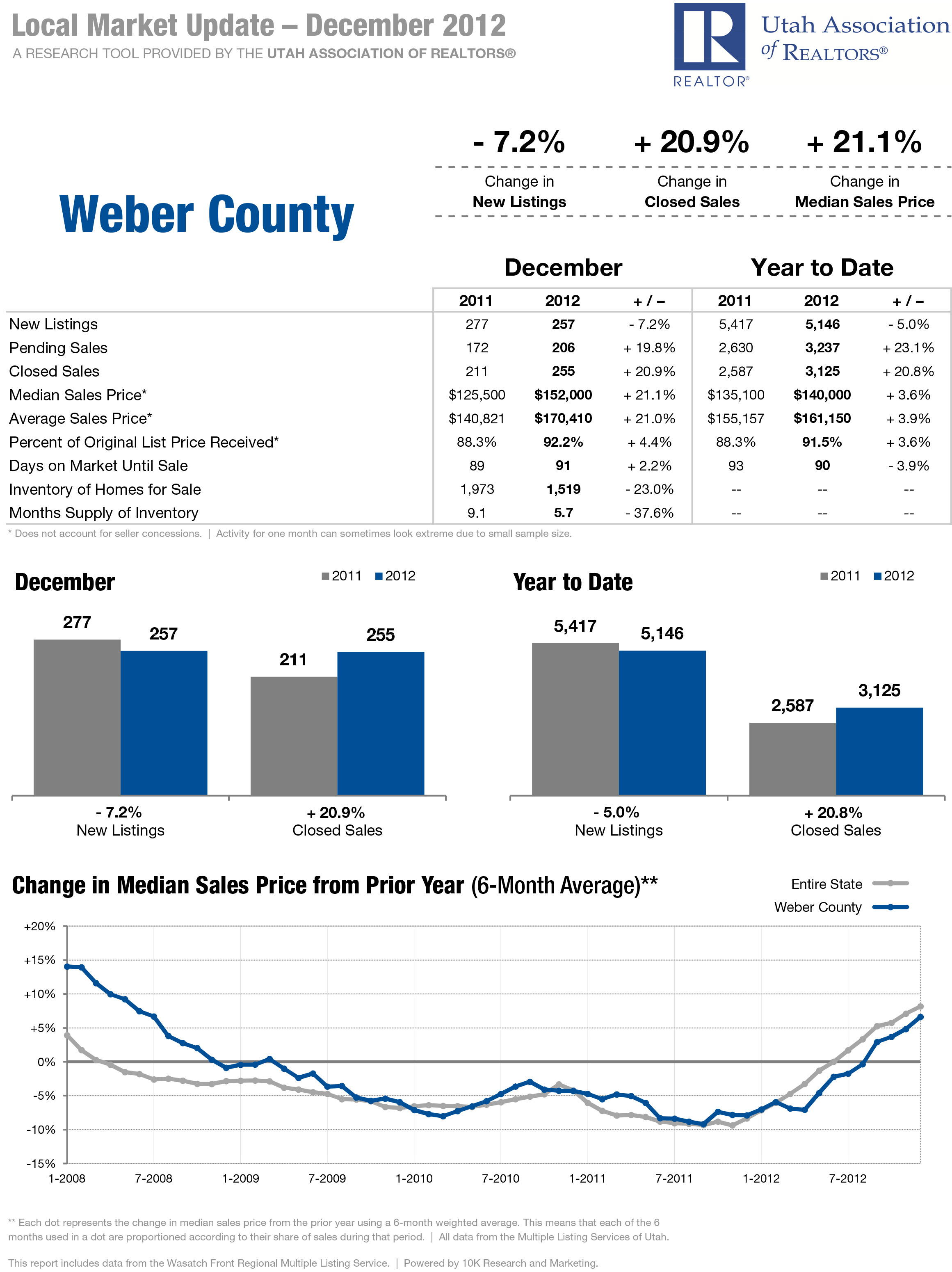 December 2012 - Local Market Update Weber County - RE/MAX Metro