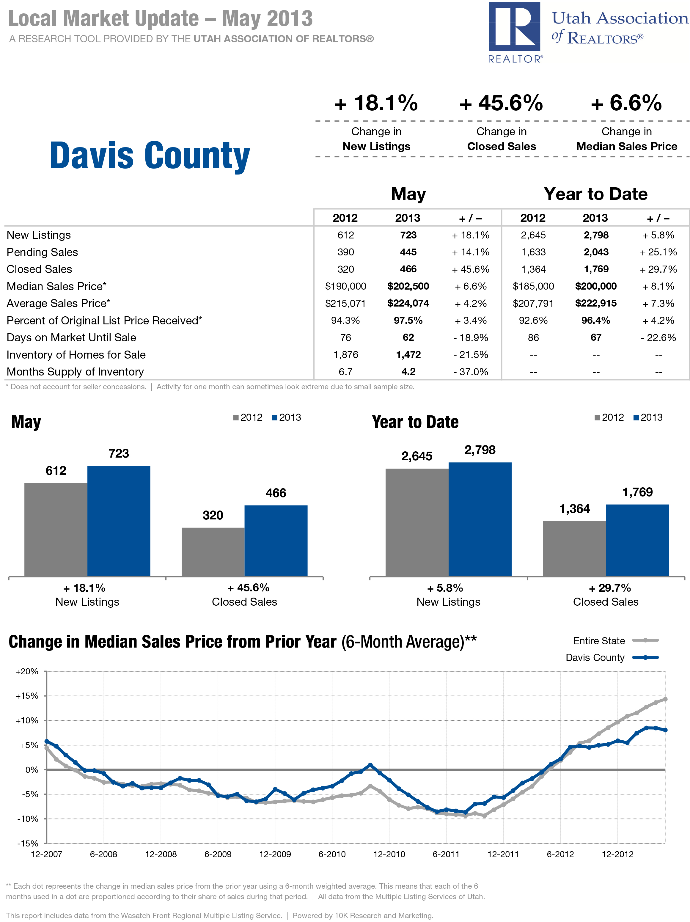 Davis County - Local Market Updated - May 2013