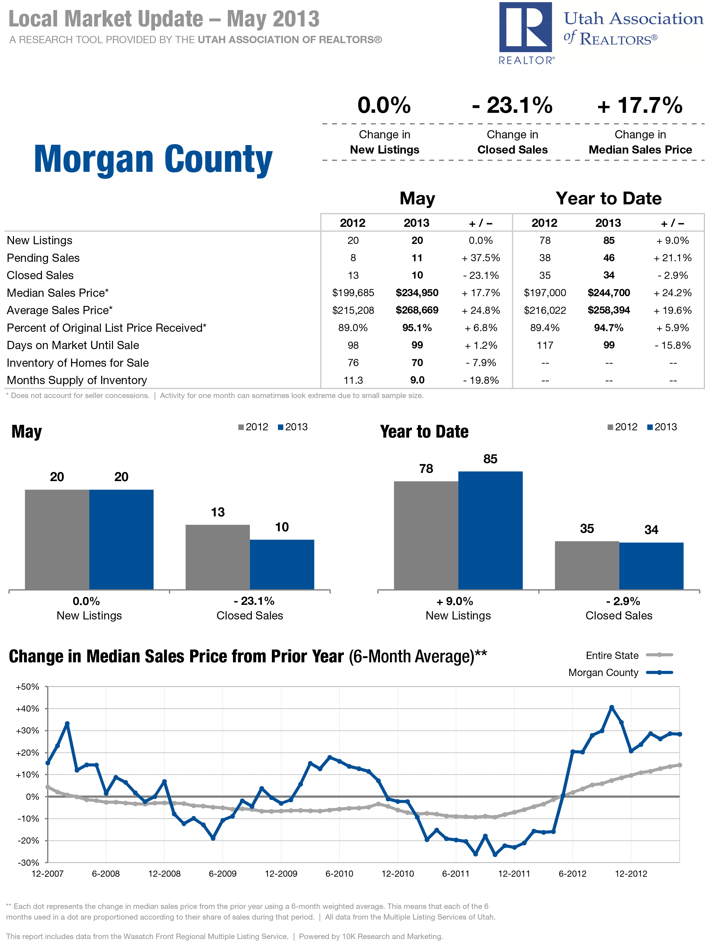 Morgan County Local Market Update for May 2013