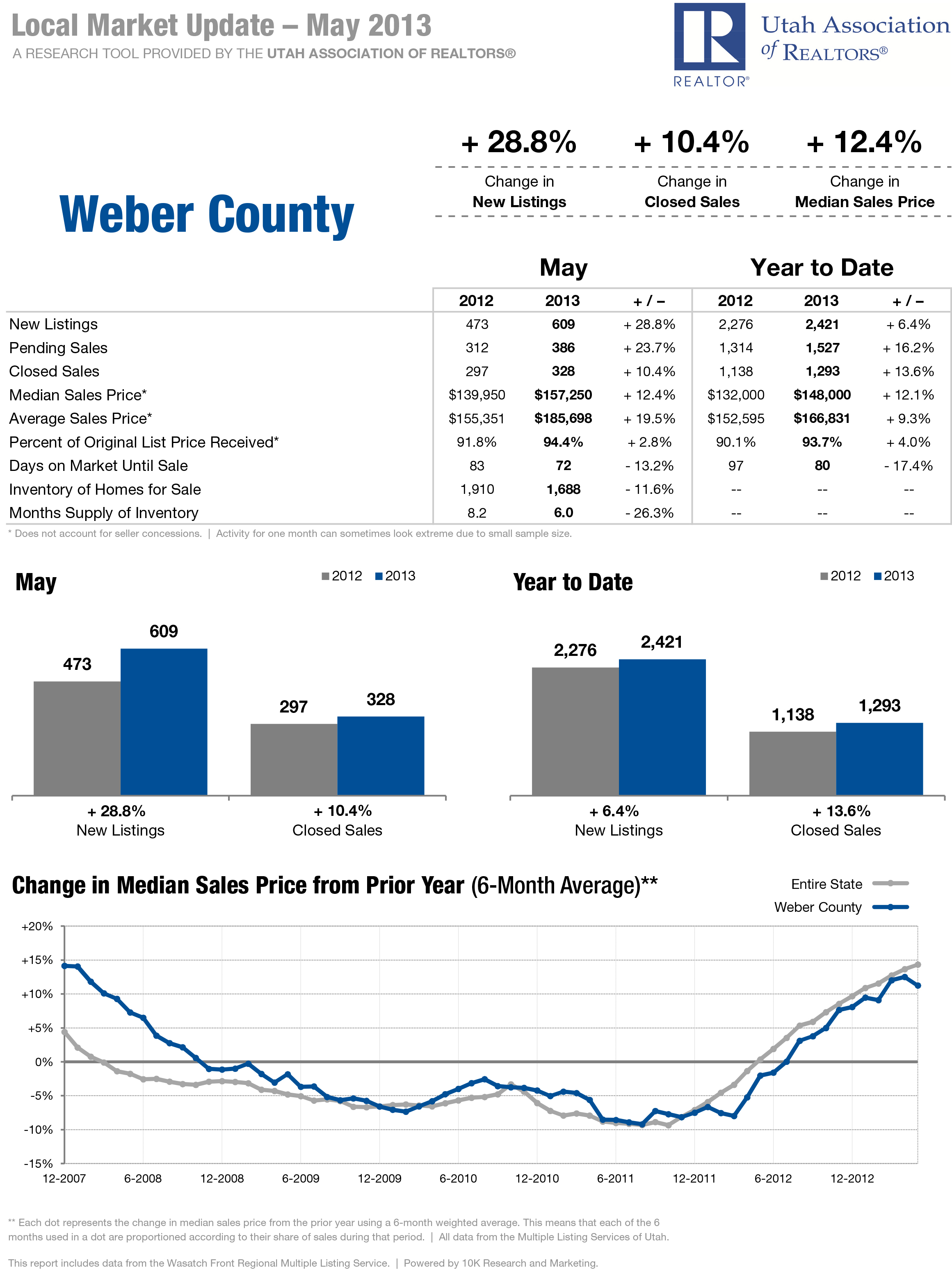 Weber County - Local Market Updated - May 2013
