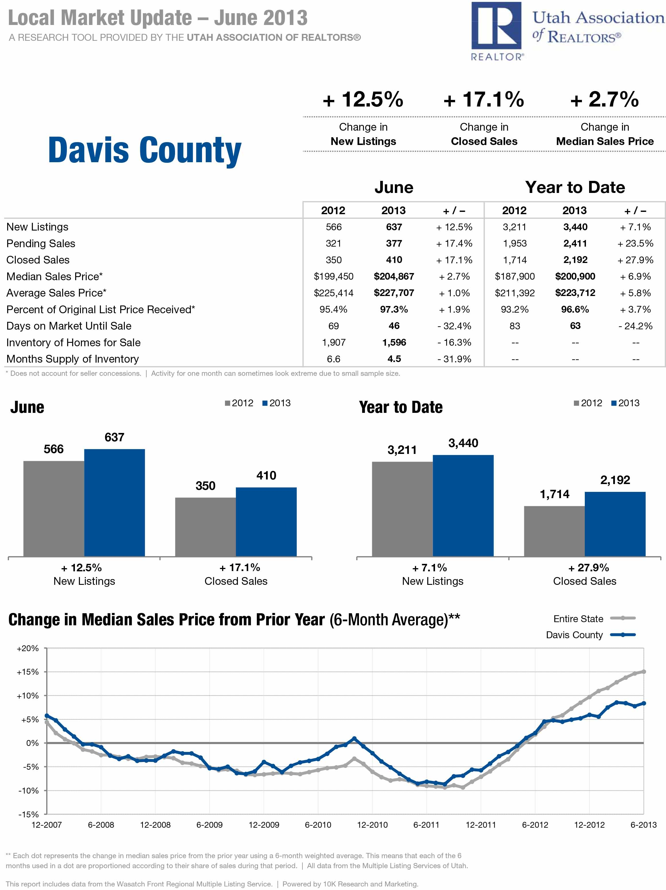 Davis County - Local Market Updated - June 2013