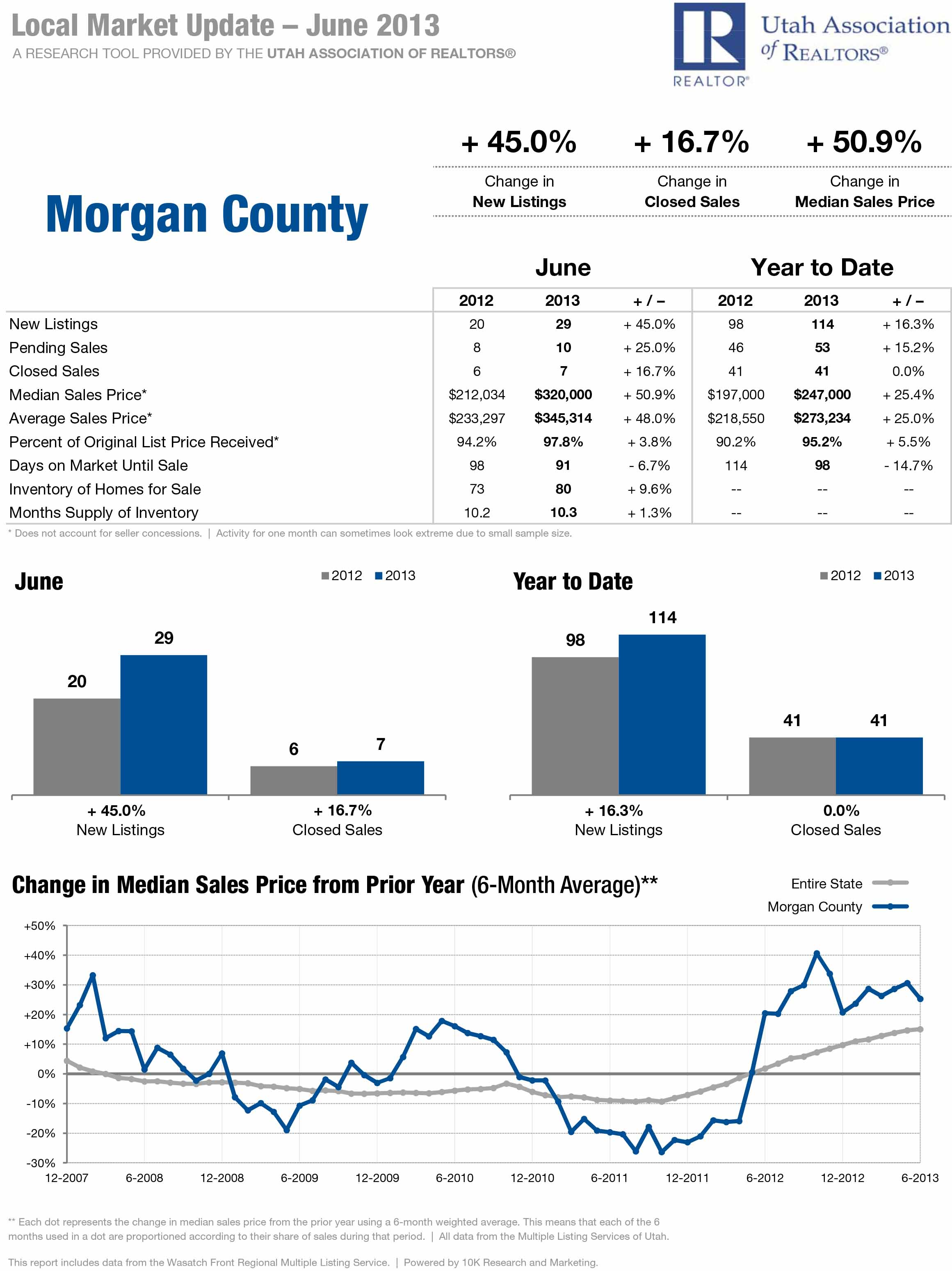 Morgan County Local Market Update for June 2013